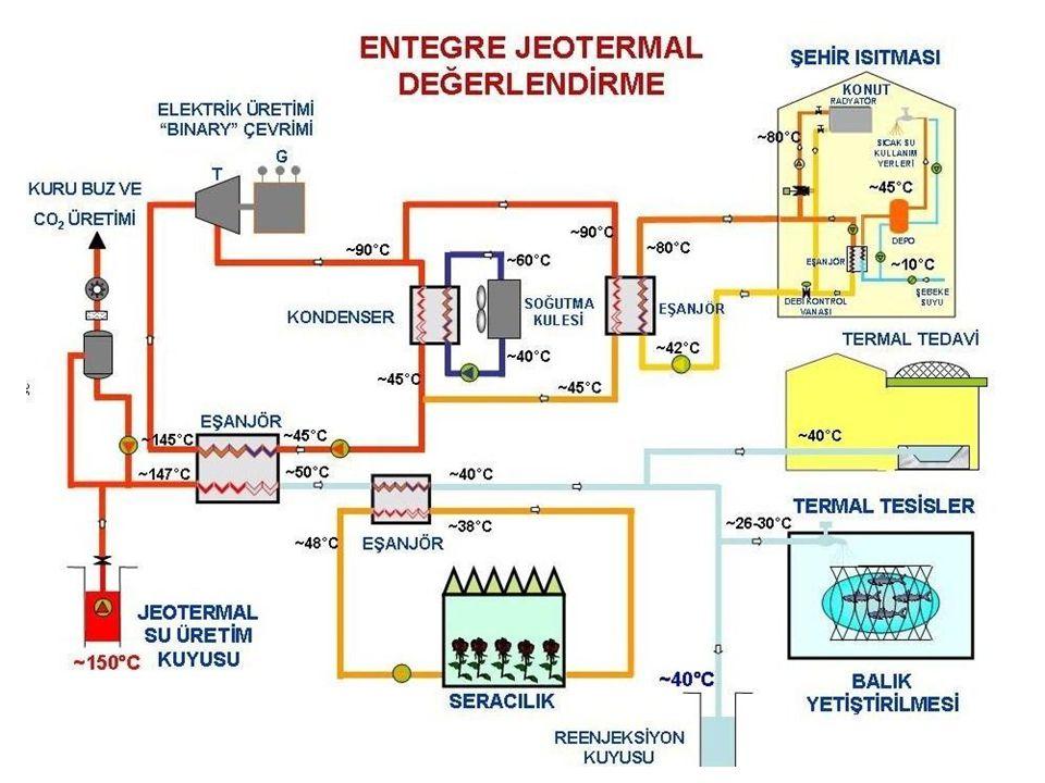 *1985 yılı sonunda yerküre üzerindeki jeotermal santrallerin toplam kapasitesi 4763MW dolayında bulunmaktaydı.