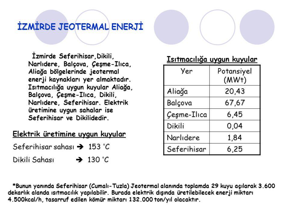 İZMİRDE JEOTERMAL ENERJİ İzmirde Seferihisar,Dikili, Narlıdere, Balçova, Çeşme-Ilıca, Aliağa bölgelerinde jeotermal enerji kaynakları yer almaktadır.