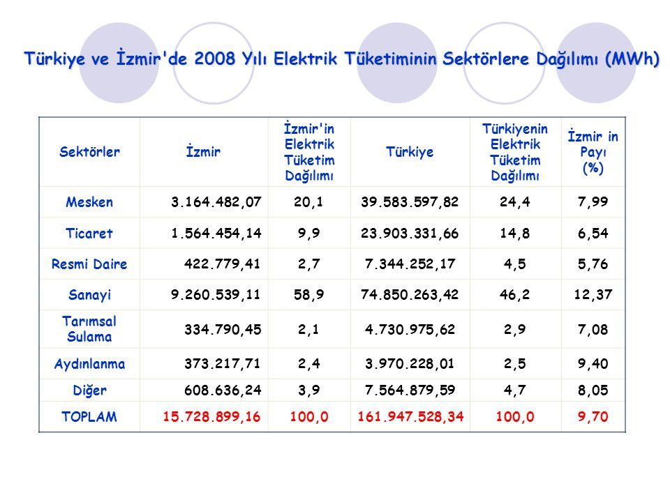 Türkiye ve İzmir'de 2008 Yılı Elektrik Tüketiminin Sektörlere Dağılımı (MWh) Sektörlerİzmir İzmir'in Elektrik Tüketim Dağılımı Türkiye Türkiyenin Elek