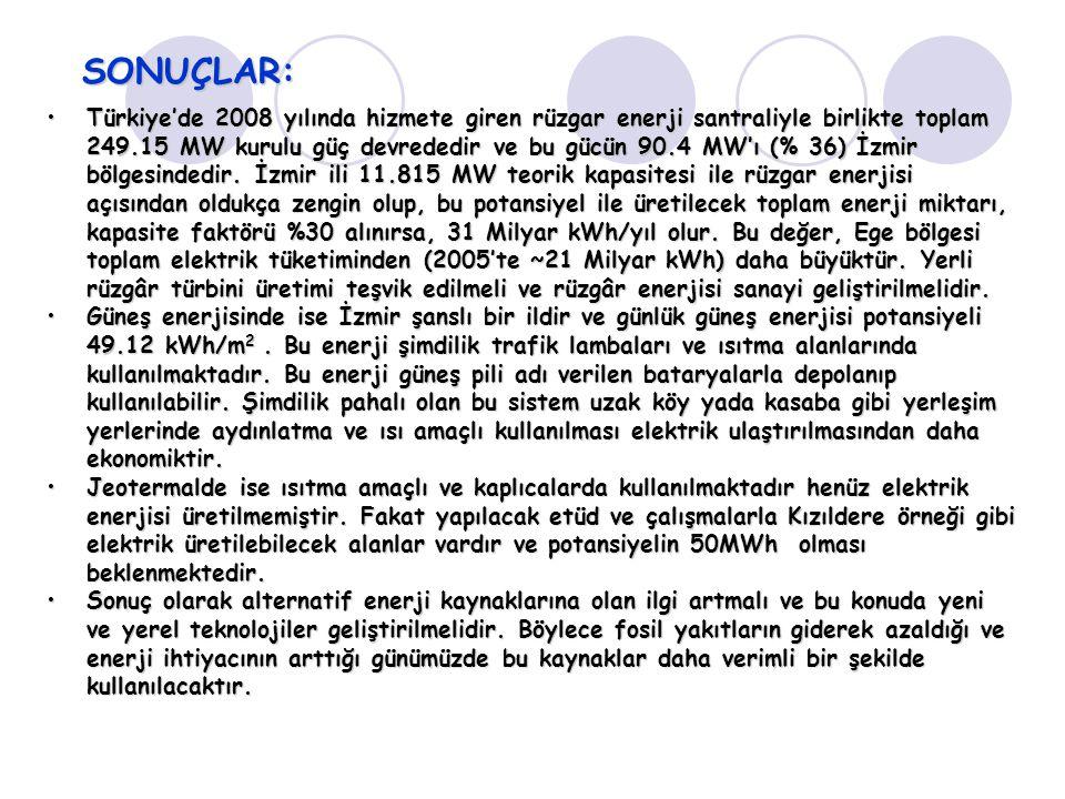 SONUÇLAR: Türkiye'de 2008 yılında hizmete giren rüzgar enerji santraliyle birlikte toplam 249.15 MW kurulu güç devrededir ve bu gücün 90.4 MW'ı (% 36)