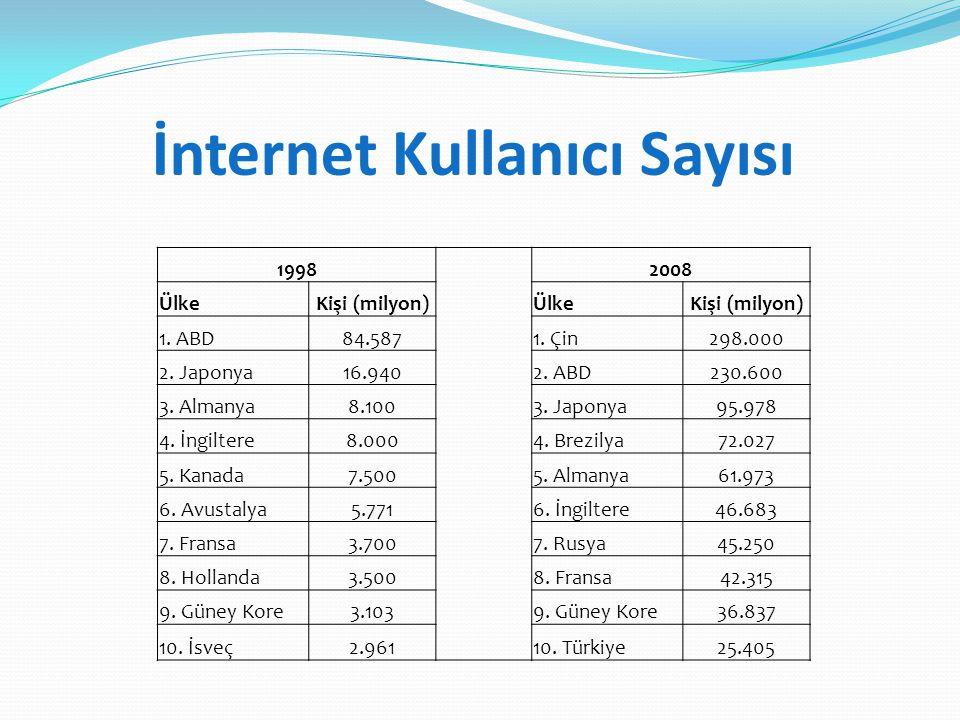 İnternet Kullanıcı Sayısı 1998 2008 ÜlkeKişi (milyon)ÜlkeKişi (milyon) 1. ABD84.5871. Çin298.000 2. Japonya16.9402. ABD230.600 3. Almanya8.1003. Japon