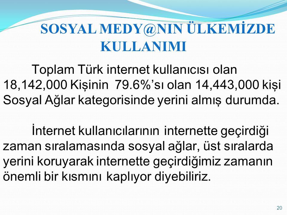 20 SOSYAL MEDY@NIN ÜLKEMİZDE KULLANIMI Toplam Türk internet kullanıcısı olan 18,142,000 Kişinin 79.6%'sı olan 14,443,000 kişi Sosyal Ağlar kategorisin