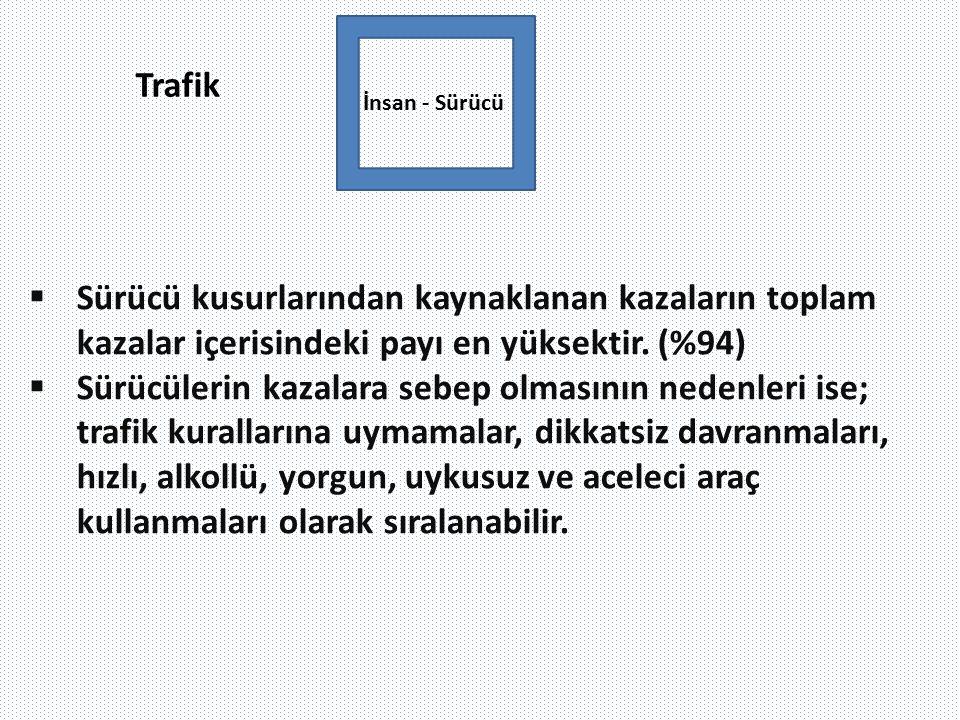 Trafik İnsan - Sürücü  Sürücü kusurlarından kaynaklanan kazaların toplam kazalar içerisindeki payı en yüksektir. (%94)  Sürücülerin kazalara sebep o