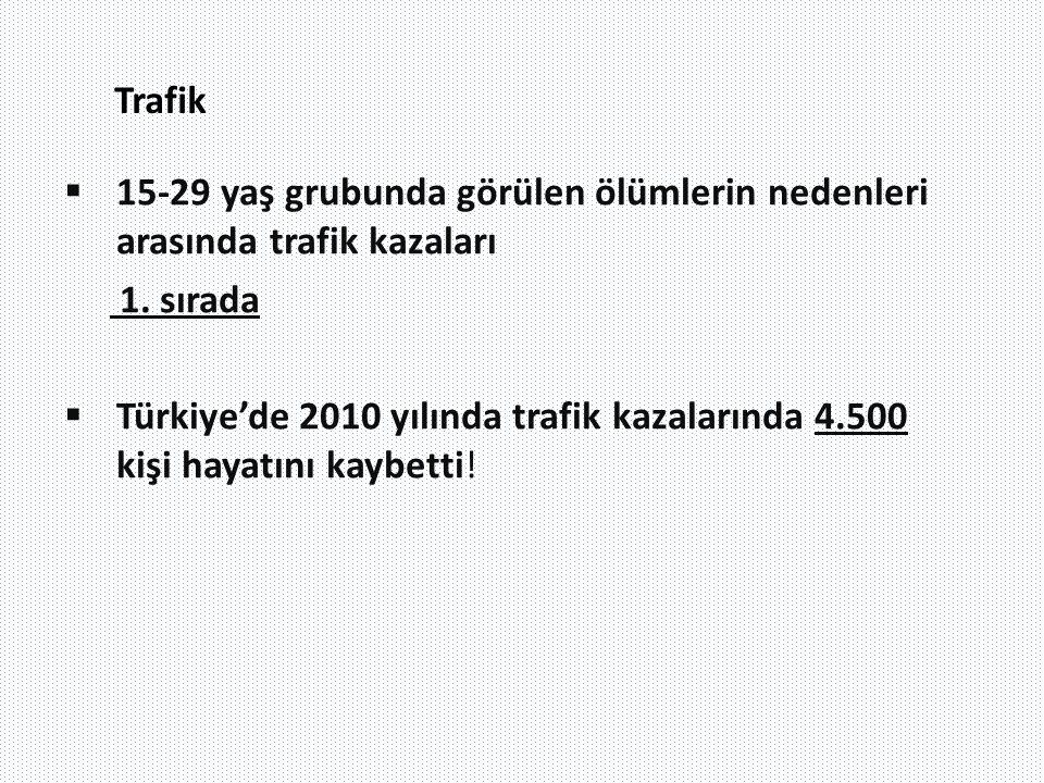 Trafik  15-29 yaş grubunda görülen ölümlerin nedenleri arasında trafik kazaları 1. sırada  Türkiye'de 2010 yılında trafik kazalarında 4.500 kişi hay