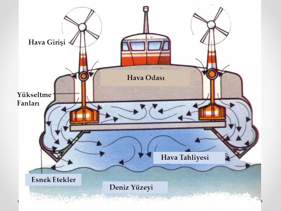 Hava Girişi Hava Odası Yükseltme Fanları Esnek Etekler Deniz Yüzeyi Hava Tahliyesi