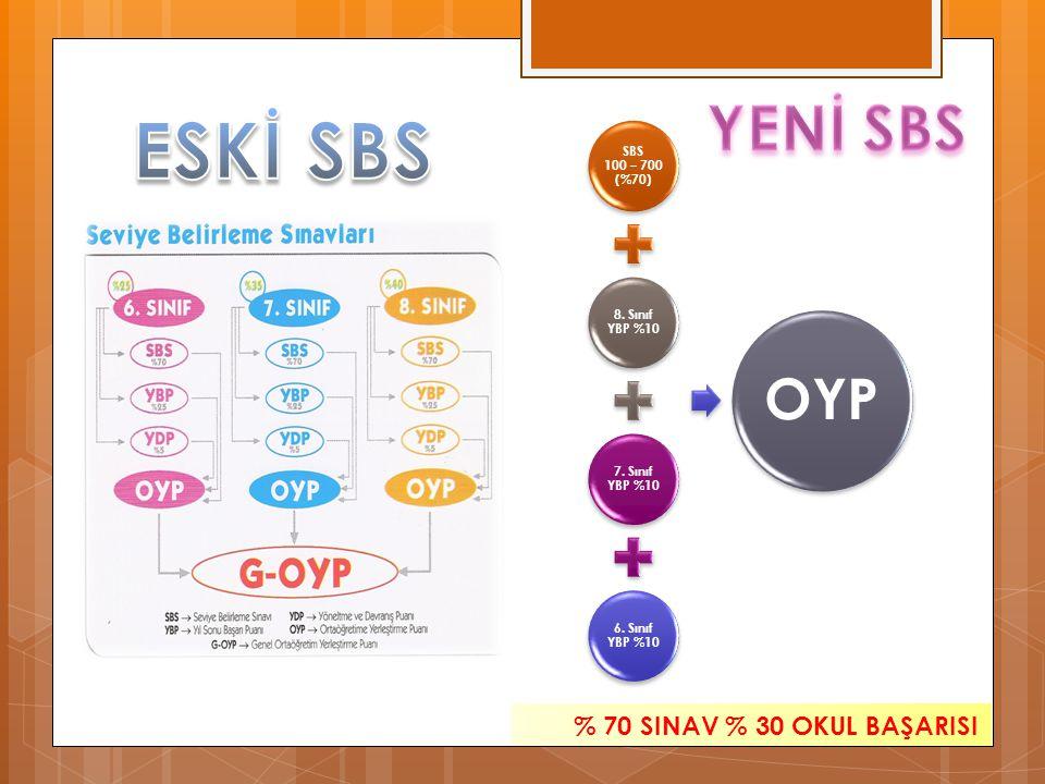 SBS 100 – 700 (%70) 8. Sınıf YBP %10 7. Sınıf YBP %10 6. Sınıf YBP %10 OYP % 70 SINAV % 30 OKUL BAŞARISI