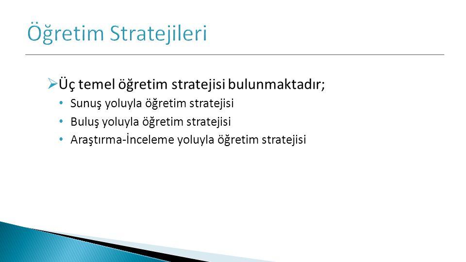  Üç temel öğretim stratejisi bulunmaktadır; Sunuş yoluyla öğretim stratejisi Buluş yoluyla öğretim stratejisi Araştırma-İnceleme yoluyla öğretim stra