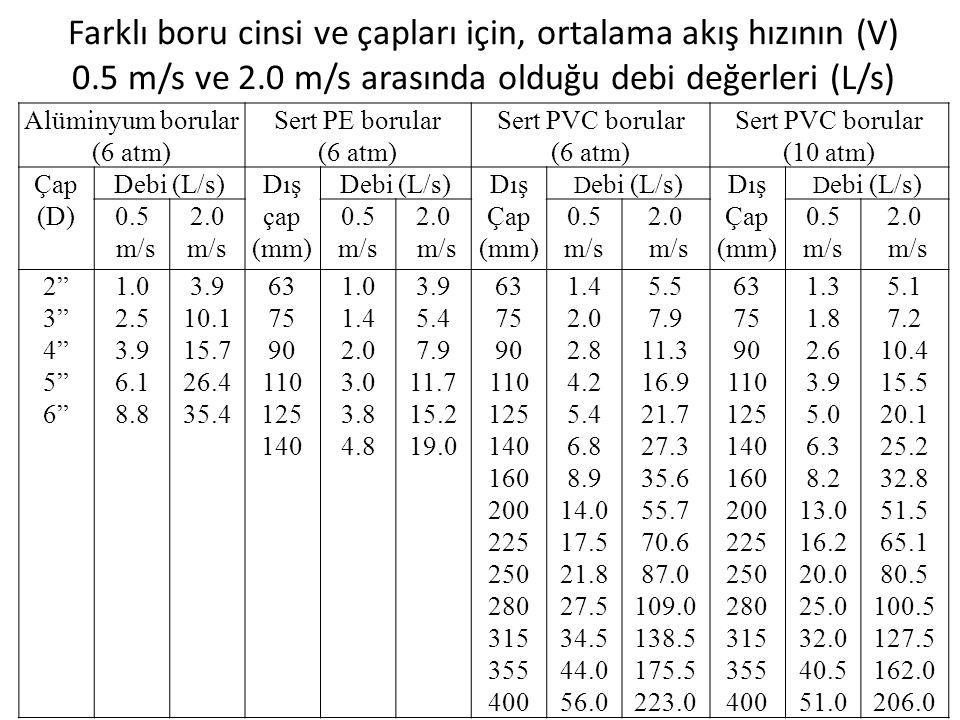 Farklı boru cinsi ve çapları için, ortalama akış hızının (V) 0.5 m/s ve 2.0 m/s arasında olduğu debi değerleri (L/s) Alüminyum borular (6 atm) Sert PE