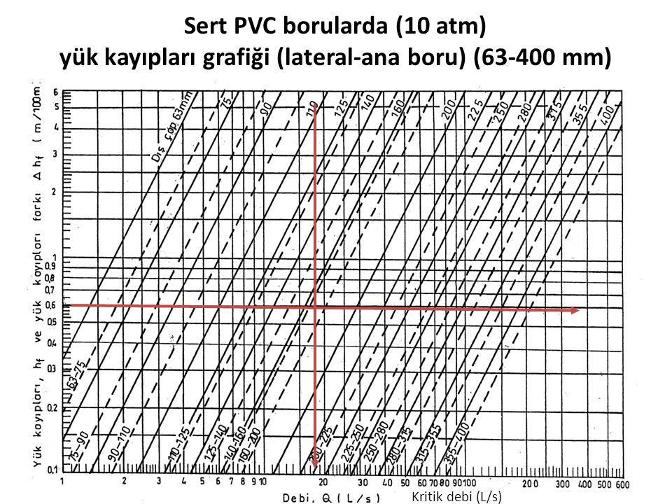 Sert PVC borularda (10 atm) yük kayıpları grafiği (lateral-ana boru) (63-400 mm) Kritik debi (L/s)