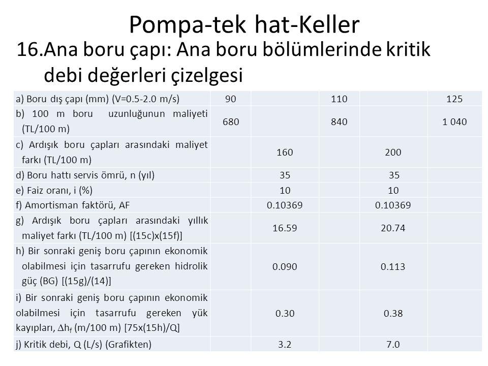 Pompa-tek hat-Keller 16.Ana boru çapı: Ana boru bölümlerinde kritik debi değerleri çizelgesi a) Boru dış çapı (mm) (V=0.5-2.0 m/s) 90 110 125 b) 100 m