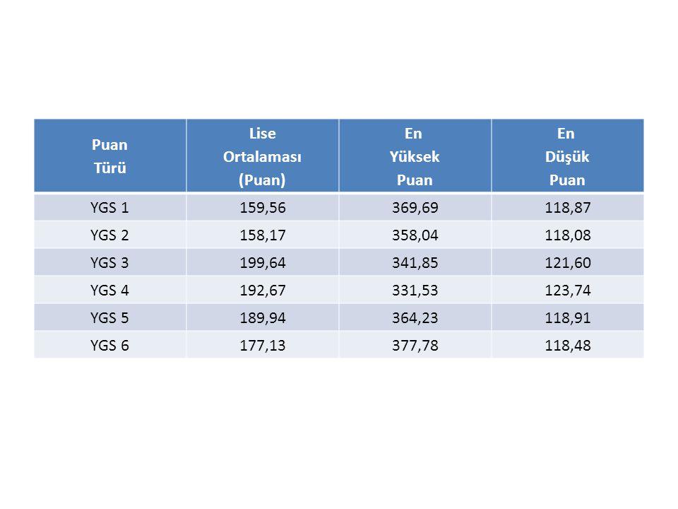 Puan Türü Lise Ortalaması (Puan) En Yüksek Puan En Düşük Puan YGS 1159,56369,69118,87 YGS 2158,17358,04118,08 YGS 3199,64341,85121,60 YGS 4192,67331,5