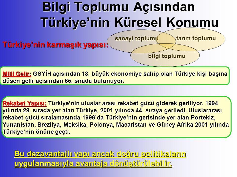 Bilgi Toplumu Açısından Türkiye'nin Küresel Konumu Türkiye'nin karmaşık yapısı: tarım toplumu sanayi toplumu bilgi toplumu Bu dezavantajlı yapı ancak