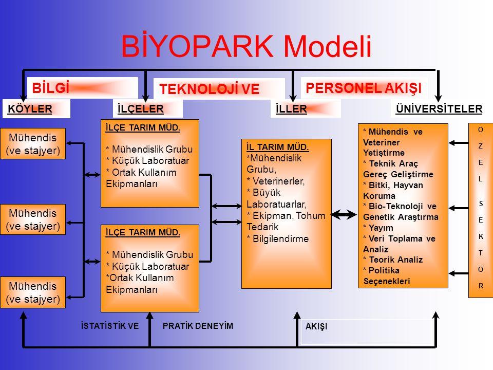 BİYOPARK Modeli KÖYLERİLÇELER BİLGİ Mühendis (ve stajyer) İLLERÜNİVERSİTELER TEKNOLOJİ VE PERSONEL AKIŞI İSTATİSTİK VEPRATİK DENEYİM AKIŞI OZELSEKTÖRO