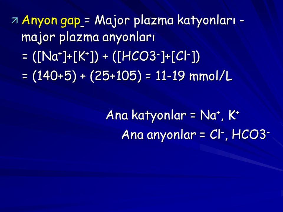 ä Anyon gap = Major plazma katyonları - major plazma anyonları = ([Na + ]+[K + ]) + ([HCO3 - ]+[Cl - ]) = ([Na + ]+[K + ]) + ([HCO3 - ]+[Cl - ]) = (14