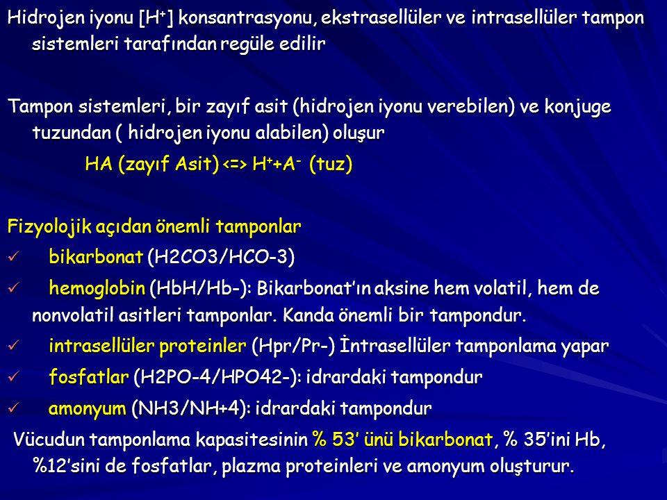 En önemli ekstrasellüler tampon sistemi bikarbonattır (H2CO3/HCO-3) H + + HCO-3(tuz) H2CO3(asit) H2O + CO2 H + + HCO-3(tuz) H2CO3(asit) H2O + CO2 [H + ]=Ka x (0.03 PCO2/ [ HCO-3]) [H + ]=Ka x (0.03 PCO2/ [ HCO-3]) Ka…800 nanomol/L Ka…800 nanomol/L 0.03PCO2….karbondioksidin plasmada erirliliği 0.03PCO2….karbondioksidin plasmada erirliliği pH= 6.1 + log ([ HCO-3] / 0.03 PCO2) pH= 6.1 + log ([ HCO-3] / 0.03 PCO2) pH= - log [H + ] pH= - log [H + ] 6.1= - log pKa 6.1= - log pKa [H + ]= 24 x (PCO2/ [ HCO-3]) [H + ]= 24 x (PCO2/ [ HCO-3]) Normal hidrojen konsantrasyonunda 40 nanomol/l (40 x 10 -9 mol/L): Normal hidrojen konsantrasyonunda 40 nanomol/l (40 x 10 -9 mol/L): pH= - log (40 x 10 -9 ) pH= - log (40 x 10 -9 ) = - (log 40 + log 10 -9 ) = - (log 40 + log 10 -9 ) = - ( 1.6 – 9) = - ( 1.6 – 9) = 7.4 = 7.4