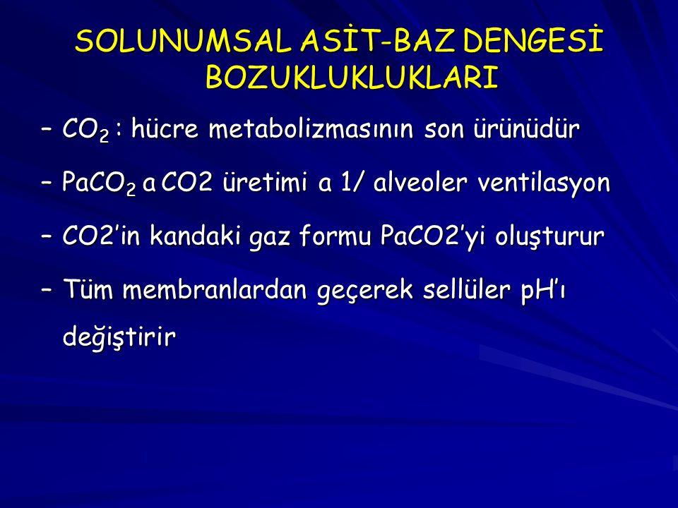SOLUNUMSAL ASİT-BAZ DENGESİ BOZUKLUKLUKLARI –CO 2 : hücre metabolizmasının son ürünüdür –PaCO 2 a CO2 üretimi a 1/ alveoler ventilasyon –CO2'in kandak