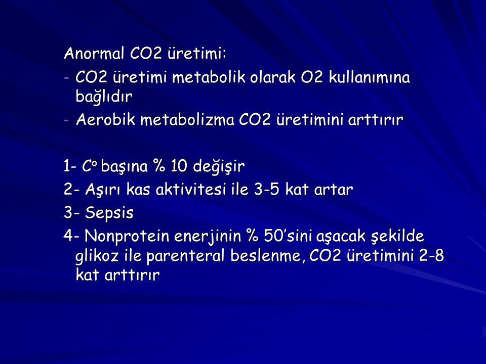 Anormal CO2 üretimi: - CO2 üretimi metabolik olarak O2 kullanımına bağlıdır - Aerobik metabolizma CO2 üretimini arttırır 1- C o başına % 10 değişir 2-