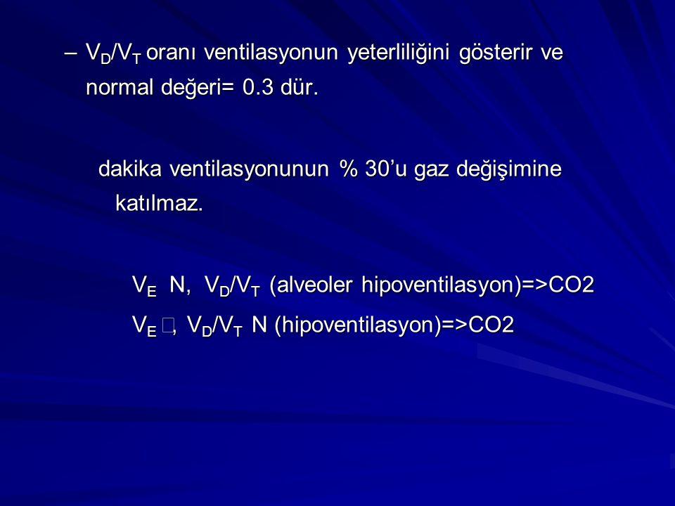 –V D /V T oranı ventilasyonun yeterliliğini gösterir ve normal değeri= 0.3 dür. dakika ventilasyonunun % 30'u gaz değişimine katılmaz. V E N , V D /V