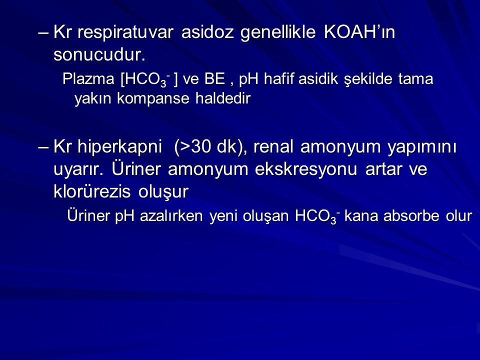 –Kr respiratuvar asidoz genellikle KOAH'ın sonucudur. Plazma [HCO 3 - ] ve BE , pH hafif asidik şekilde tama yakın kompanse haldedir –Kr hiperkapni (