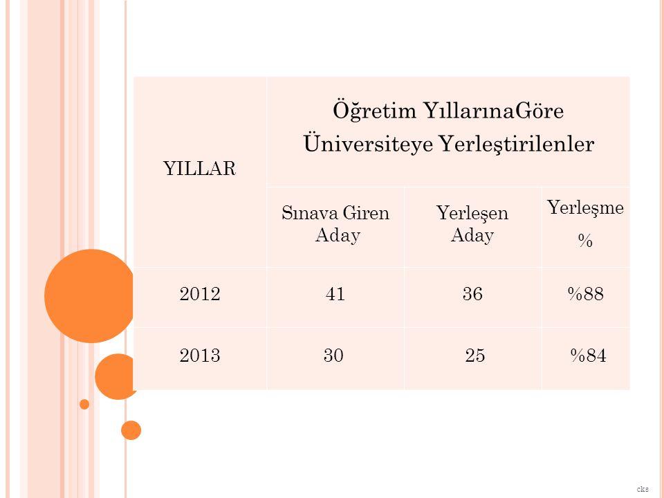 YILLAR Öğretim YıllarınaGöre Üniversiteye Yerleştirilenler Sınava Giren Aday Yerleşen Aday Yerleşme % 20124136%88 201330 25 %84