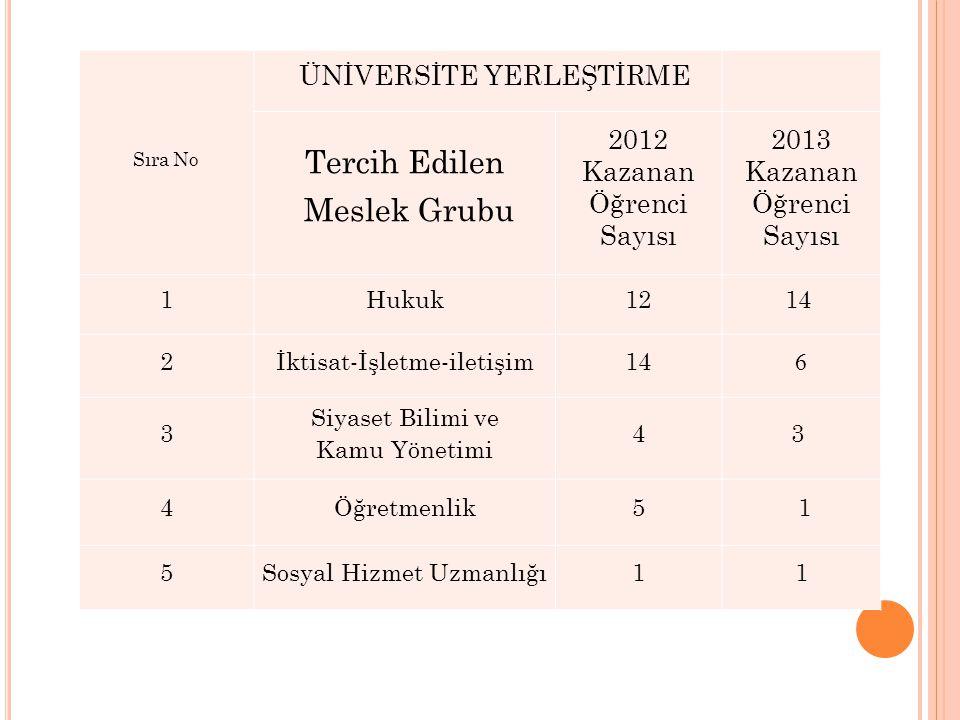 Ulusal ve bölgesel proje yarışmalarında dereceye giren öğrencilerimiz; Ulusal-Bölgesel Proje Yarışmaları 1.Ulusal Sosyal Bilimler Olimpiyatı 2009 Türkiye 3.lüğü 2.Ulusal Sosyal Bilimler Olimpiyatı 2010 1 Adet Bronz Madalya 3.Ulusal Sosyal Bilimler Olimpiyatı 2011 3 Adet Bronz Madalya 2009 AB Bilgi Yarışması Türkiye 4.lüğü 2010 AB Bilgi Yarışması Türkiye 4.lüğü 4.