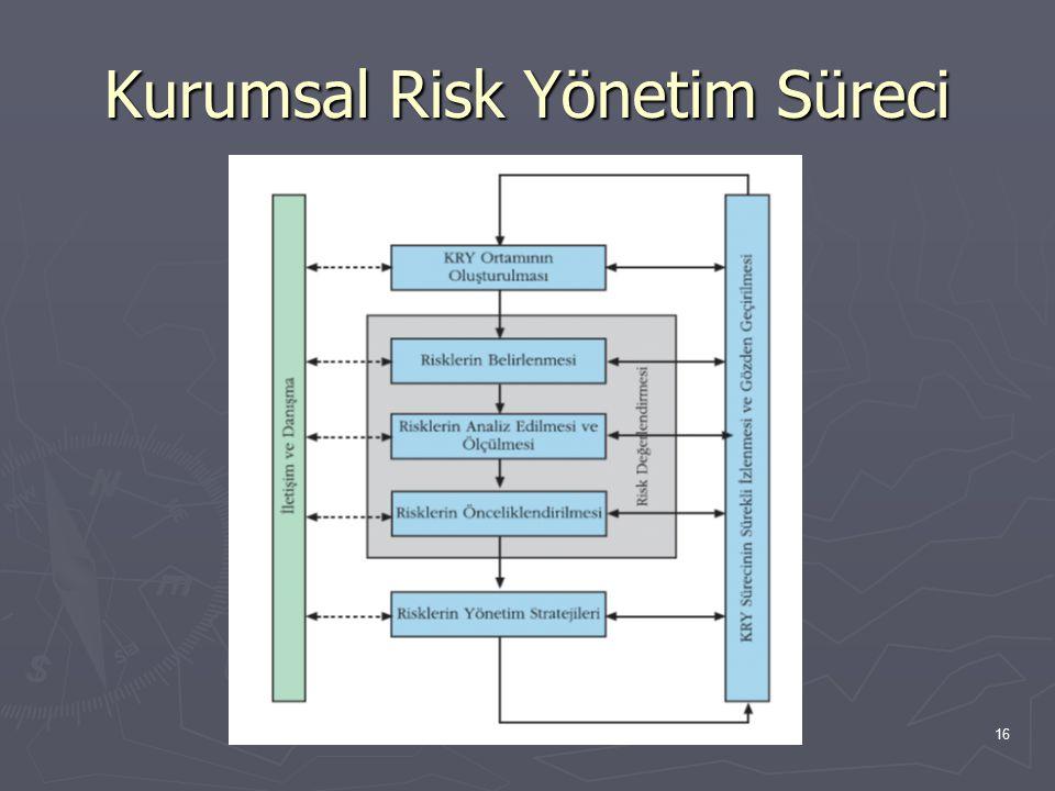 16 Kurumsal Risk Yönetim Süreci