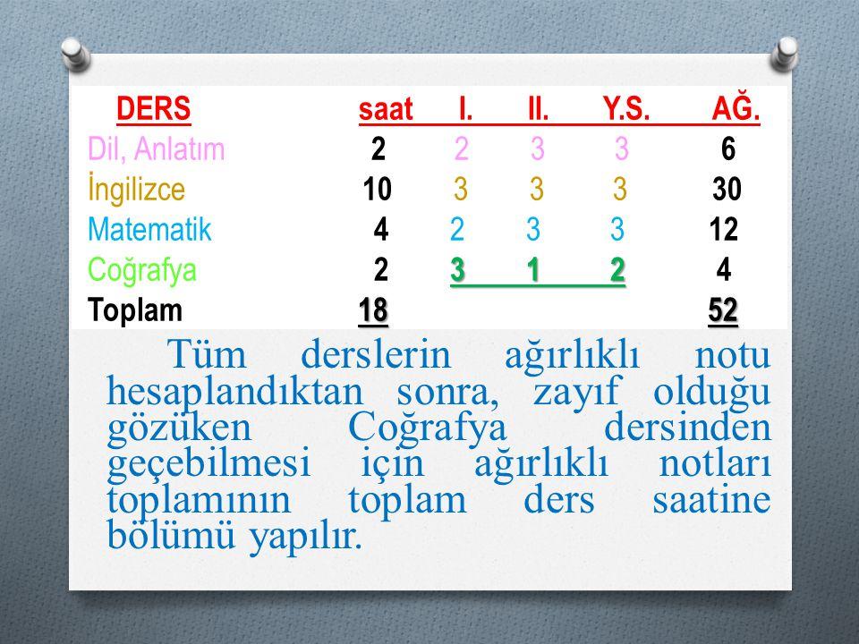 3 1 2 18 52 DERS saat I. II. Y.S. AĞ. Dil, Anlatım 2 2 3 3 6 İngilizce 10 3 3 3 30 Matematik 4 2 3 3 12 Coğrafya 2 3 1 2 4 Toplam 18 52 Tüm derslerin