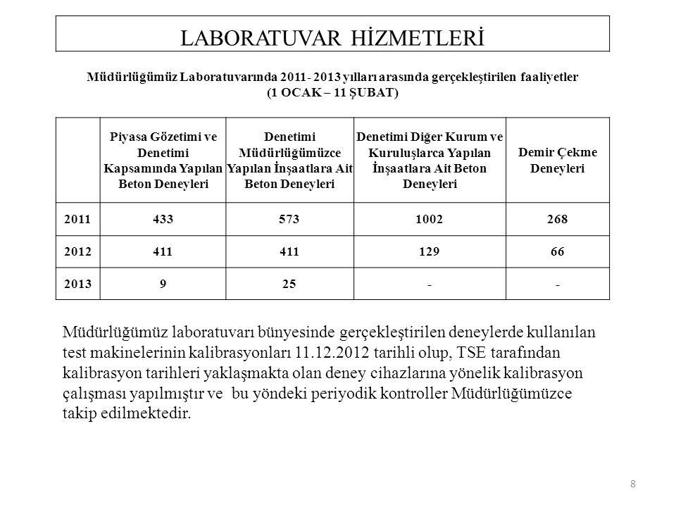 İLİMİZDE 4703 SAYILI ÜRÜNLERE İLİŞKİN TEKNİK MEVZUATIN HAZIRLANMASI VE UYGULANMASINA DAİR KANUN ÇERÇEVESİNDE ÜRETİM YAPAN HAZIR BETON TESİSLERİNE AİT '' G'' İŞARETLEMESİ DENETİM RAPORU DENETİM SAYISI PGDDENETİM SAYISI H.BETON 201120122013201120122013 G BELGESİG KONTROL TARİHG TESPİT SÜRE BİTİŞ TARİHİ DENETİM SÜRECİ ASTAŞ HAZIR BETON -365VAR 1.SÜRE 28.05.2012 2.SÜRE 07.09.2012 90 GÜN SÜRE 10 GÜN EK SÜRE 16.09.2013 E KADAR GEÇERLİ 28.08.2012 17.09.2012 UYGUNLUK BELGESİ ALINMIŞTIR G BELGESİ SÜRE BİTİŞ:16.09.2013 HAT-PEK HAZIR BETON(ARHAVİ) -2129 VAR07.05.2012 14.02.2013 E KADAR GEÇERLİ JUMBO HAZIR BETON (ARTVİN) -1 BELGE TEMİN AŞAMASI 18.10.201290 GÜN SÜRE16.01.2013 BELGE TEMİN EDİLME AŞAMASI JUMBO HAZIR BETON -2108 VAR16.05.201212.04.2013 E KADAR KUZEY İNŞ.