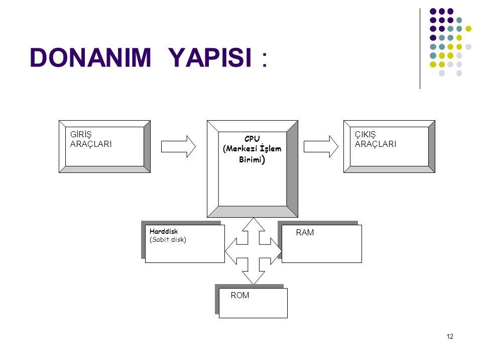 12 DONANIM YAPISI : GİRİŞ ARAÇLARI ÇIKIŞ ARAÇLARI CPU (Merkezi İşlem Birimi ) Harddisk (Sabit disk) Harddisk (Sabit disk) RAM ROM