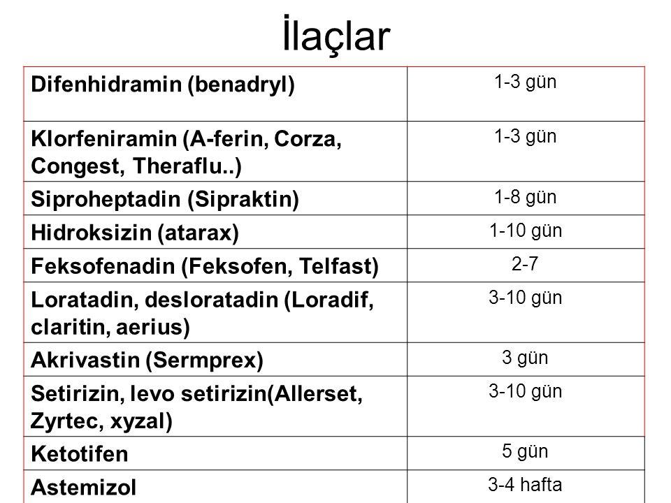 İlaçlar Difenhidramin (benadryl) 1-3 gün Klorfeniramin (A-ferin, Corza, Congest, Theraflu..) 1-3 gün Siproheptadin (Sipraktin) 1-8 gün Hidroksizin (at