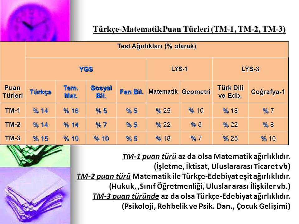 Türkçe-Matematik Puan Türleri (TM-1, TM-2, TM-3) TM-1 puan türü az da olsa Matematik ağırlıklıdır. (İşletme, İktisat, Uluslararası Ticaret vb) TM-2 pu