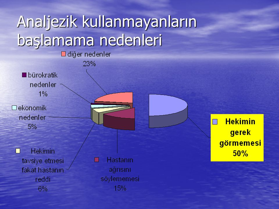 Ağrısı olan olguların analjezik kullanım oranları Analjezik Kullanan %63 AnaljezikKullanmayan%37