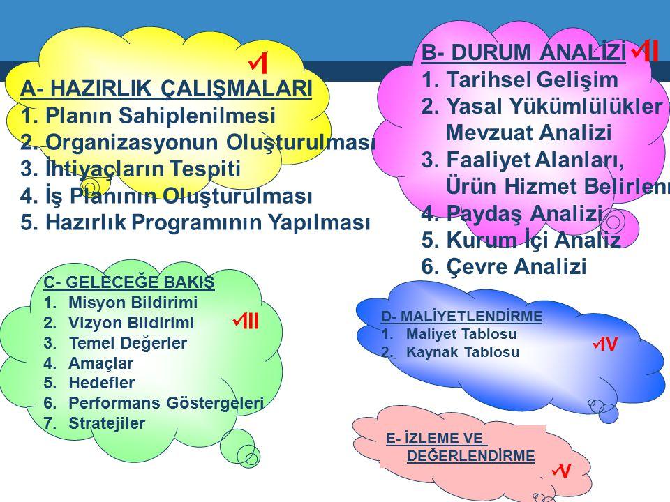 C- GELECEĞE BAKIŞ 1.Misyon Bildirimi 2.Vizyon Bildirimi 3.Temel Değerler 4.Amaçlar 5.Hedefler 6.Performans Göstergeleri 7.Stratejiler III D- MALİYETLE