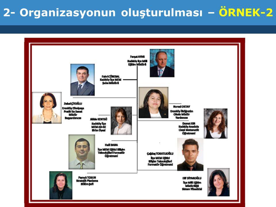 2- Organizasyonun oluşturulması – ÖRNEK-2