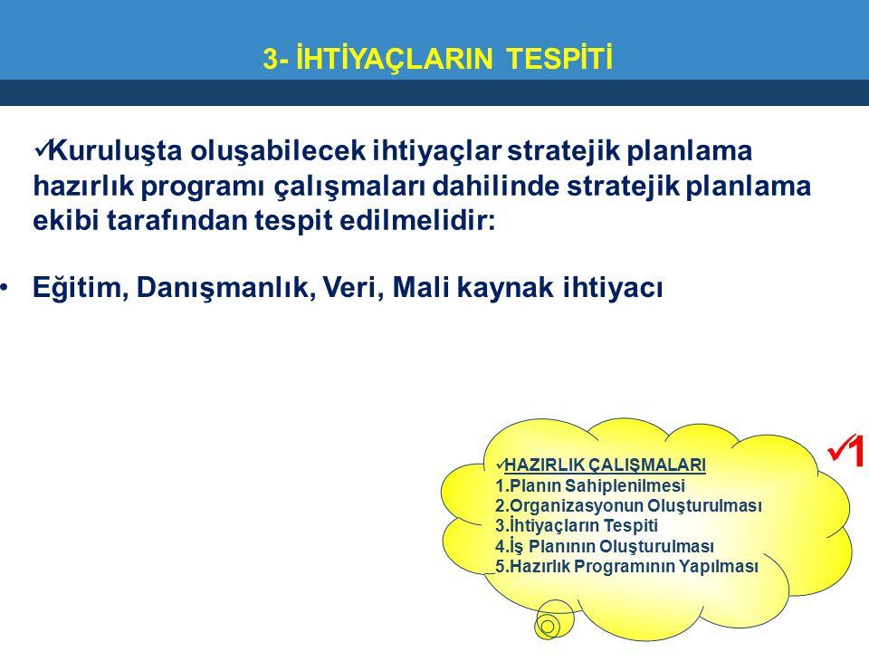 3- İHTİYAÇLARIN TESPİTİ Kuruluşta oluşabilecek ihtiyaçlar stratejik planlama hazırlık programı çalışmaları dahilinde stratejik planlama ekibi tarafınd