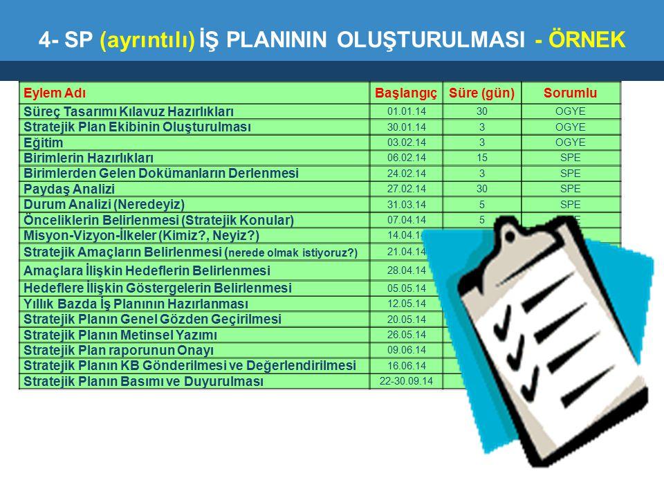 Eylem AdıBaşlangıçSüre (gün)Sorumlu Süreç Tasarımı Kılavuz Hazırlıkları 01.01.1430OGYE Stratejik Plan Ekibinin Oluşturulması 30.01.143OGYE Eğitim 03.0