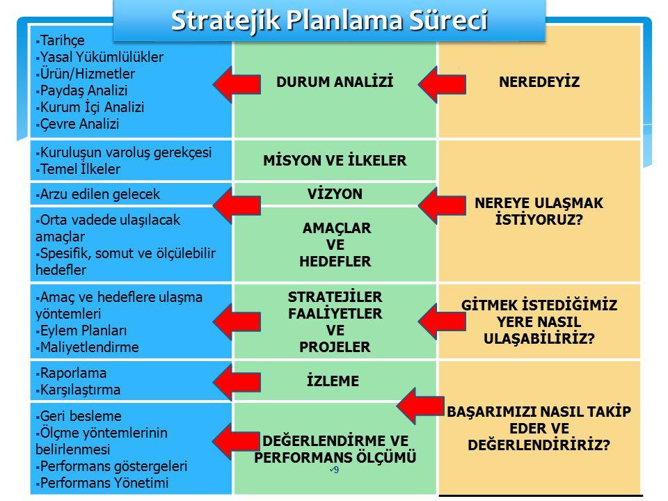 C- GELECEĞE BAKIŞ 1.Misyon Bildirimi 2.Vizyon Bildirimi 3.Temel Değerler 4.Amaçlar 5.Hedefler 6.Performans Göstergeleri 7.Stratejiler III D- MALİYETLENDİRME 1.Maliyet Tablosu 2.Kaynak Tablosu IV E- İZLEME VE DEĞERLENDİRME V B- DURUM ANALİZİ 1.Tarihsel Gelişim 2.Yasal Yükümlülükler ve Mevzuat Analizi 3.Faaliyet Alanları, Ürün Hizmet Belirlenmesi 4.Paydaş Analizi 5.Kurum İçi Analiz 6.Çevre Analizi A- HAZIRLIK ÇALIŞMALARI 1.Planın Sahiplenilmesi 2.Organizasyonun Oluşturulması 3.İhtiyaçların Tespiti 4.İş Planının Oluşturulması 5.Hazırlık Programının Yapılması I II