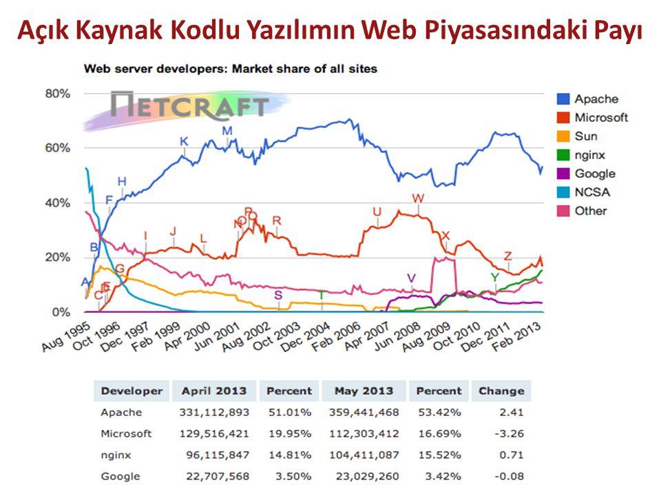 Açık Kaynak Kodlu Yazılımın Web Piyasasındaki Payı