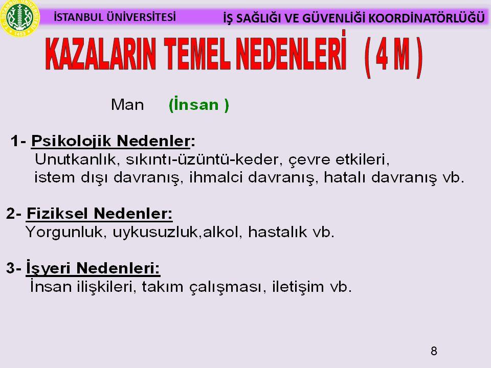 İSTANBUL ÜNİVERSİTESİ İŞ SAĞLIĞI VE GÜVENLİĞİ KOORDİNATÖRLÜĞÜ İnşaat281 Metalden Eşya İmalatı131 Kömür Madenciliği67 Toplam İş Kazaları (2012)
