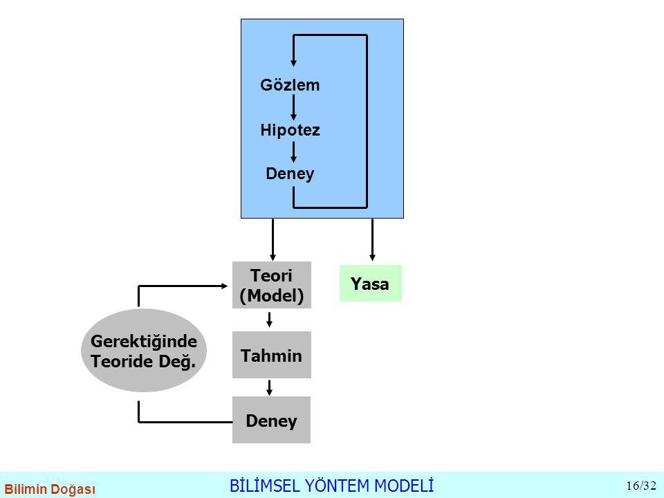 Deney Hipotez Gözlem Teori (Model) Yasa Tahmin Deney Gerektiğinde Teoride Değ. BİLİMSEL YÖNTEM MODELİ 16/32 Bilimin Doğası
