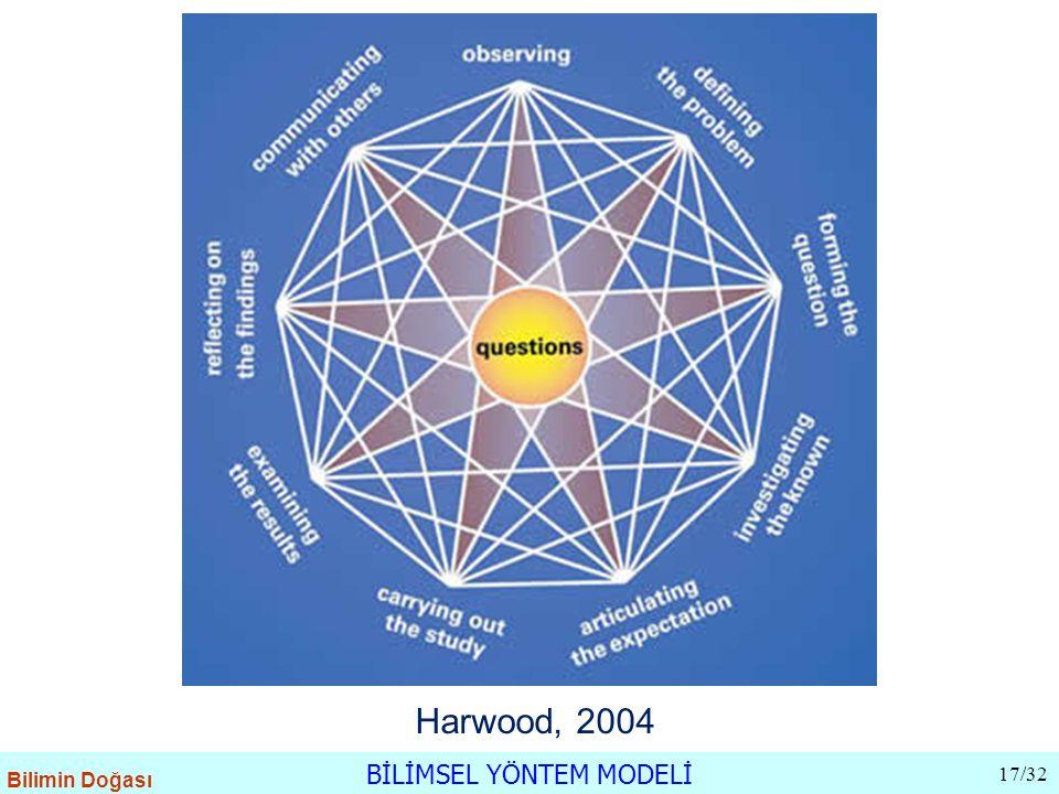 BİLİMSEL YÖNTEM MODELİ 17/32 Bilimin Doğası Harwood, 2004