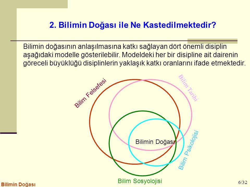 Deney Hipotez Gözlem Teori (Model) Yasa Tahmin Deney Gerektiğinde Teoride Değ.