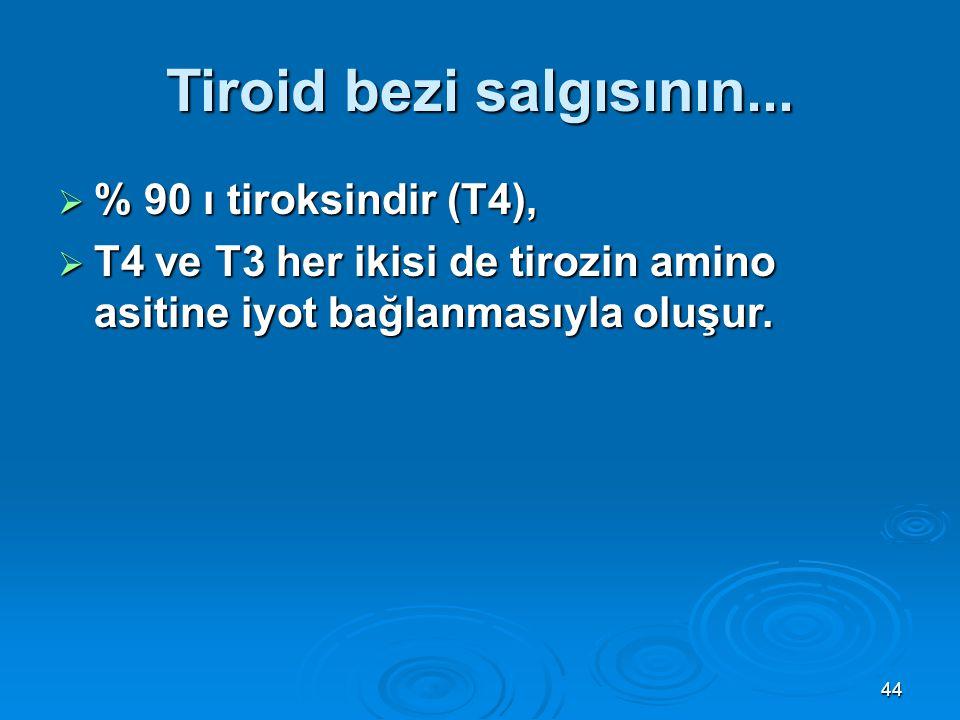 Tiroid bezi salgısının...  % 90 ı tiroksindir (T4),  T4 ve T3 her ikisi de tirozin amino asitine iyot bağlanmasıyla oluşur. 44
