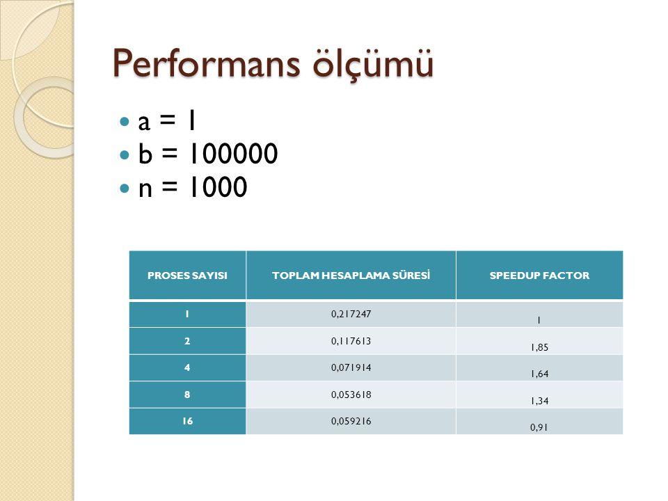 Performans ölçümü a = 1 b = 100000 n = 1000 PROSES SAYISI TOPLAM HESAPLAMA SÜRES İ SPEEDUP FACTOR 10,217247 1 20,117613 1,85 40,071914 1,64 80,053618