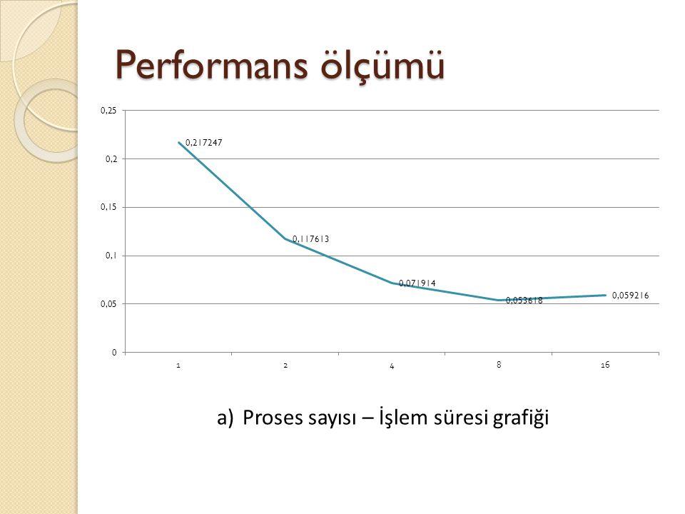 Performans ölçümü a)Proses sayısı – İşlem süresi grafiği