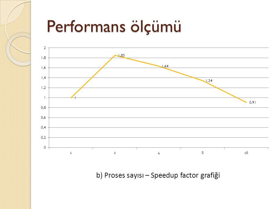 Performans ölçümü b) Proses sayısı – Speedup factor grafiği