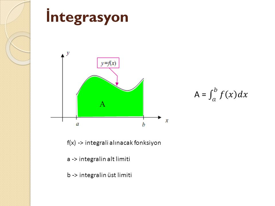 İ ntegrasyon f(x) -> integrali alınacak fonksiyon a -> integralin alt limiti b -> integralin üst limiti