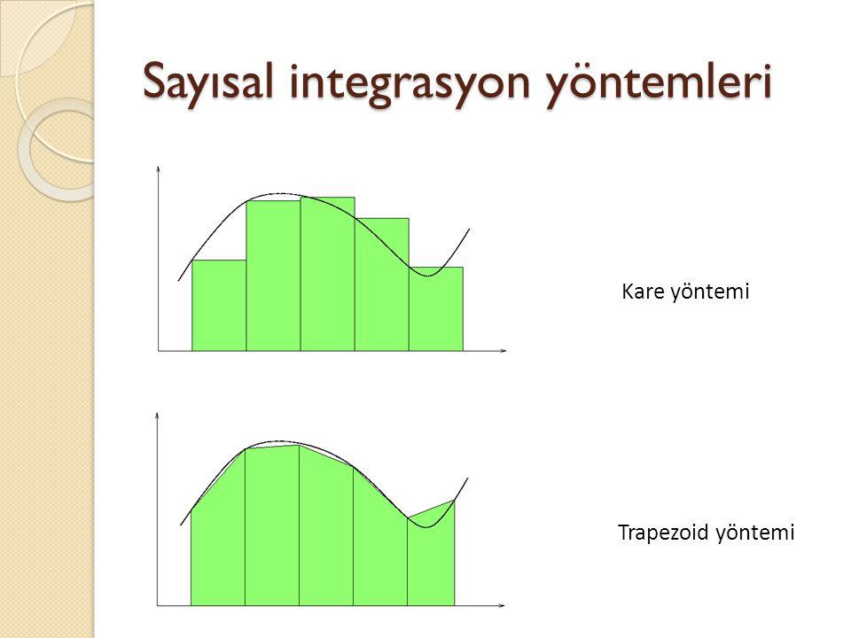 Sayısal integrasyon yöntemleri Kare yöntemi Trapezoid yöntemi