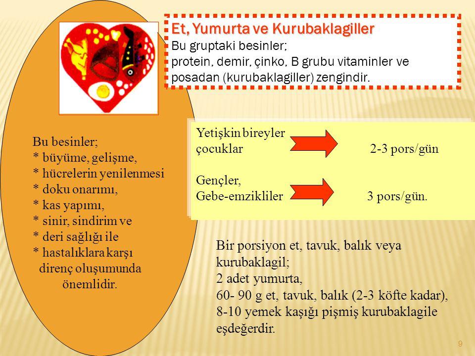 Et, Yumurta ve Kurubaklagiller Bu gruptaki besinler; protein, demir, çinko, B grubu vitaminler ve posadan (kurubaklagiller) zengindir. Bu besinler; *