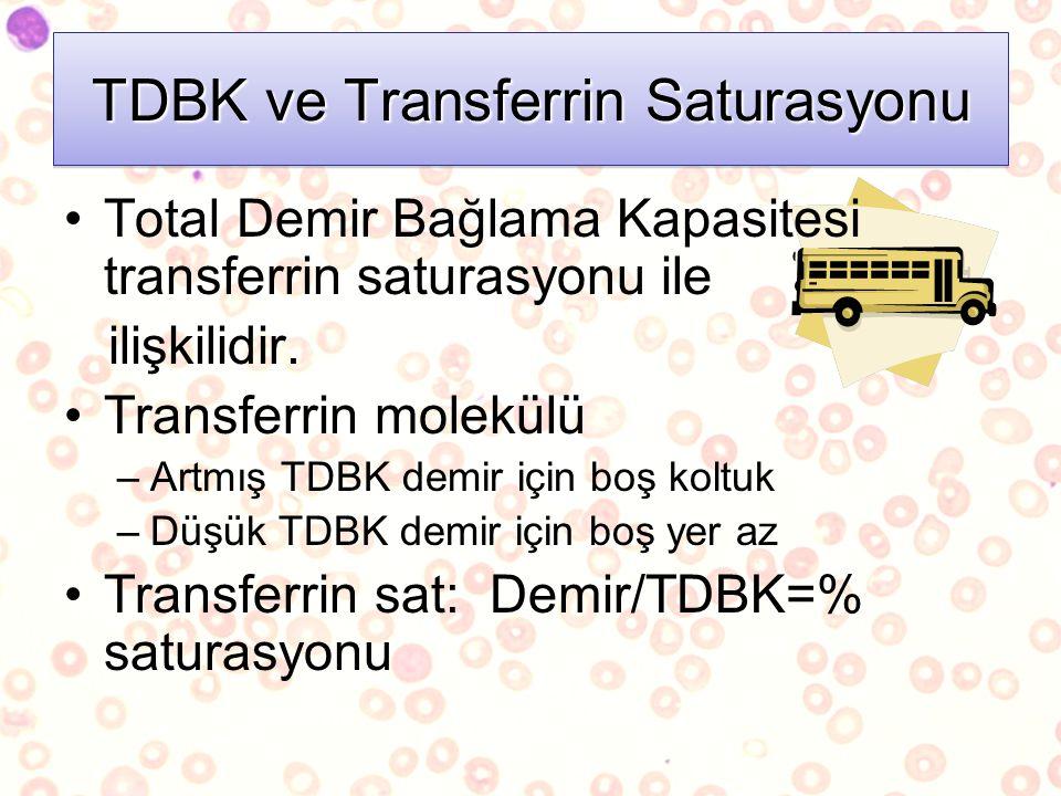 Total Demir Bağlama Kapasitesi transferrin saturasyonu ile ilişkilidir. Transferrin molekülü –Artmış TDBK demir için boş koltuk –Düşük TDBK demir için